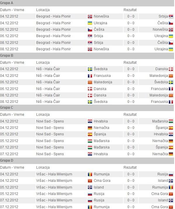 raspored_utakmica_evropsko_prvenstvo_u_rukometu